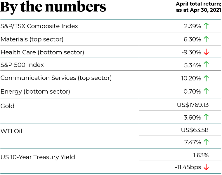 By the numbers - April 2021 total return