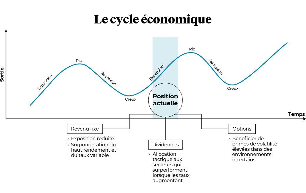 Le cycle economique