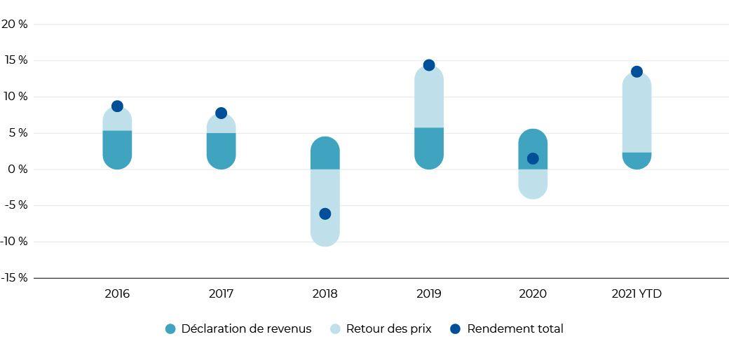 Purpose ont atteint une stabilité le revenu retour aux investisseurs