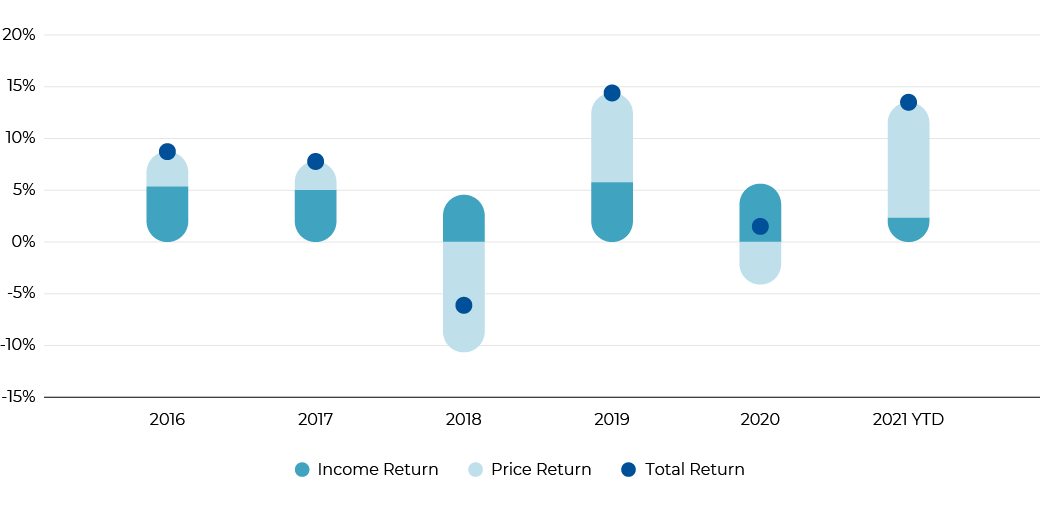 Purpose has achieved stable income return to investors