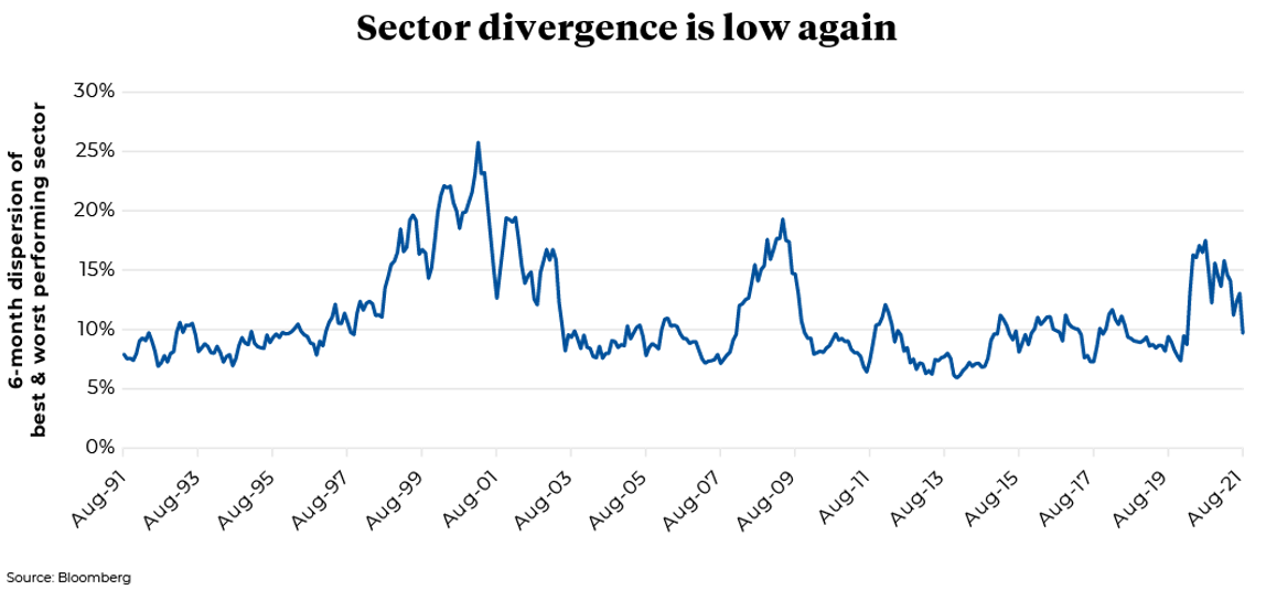 August 1991 to August 2021 Dispersion of best & worst performing sector every two years