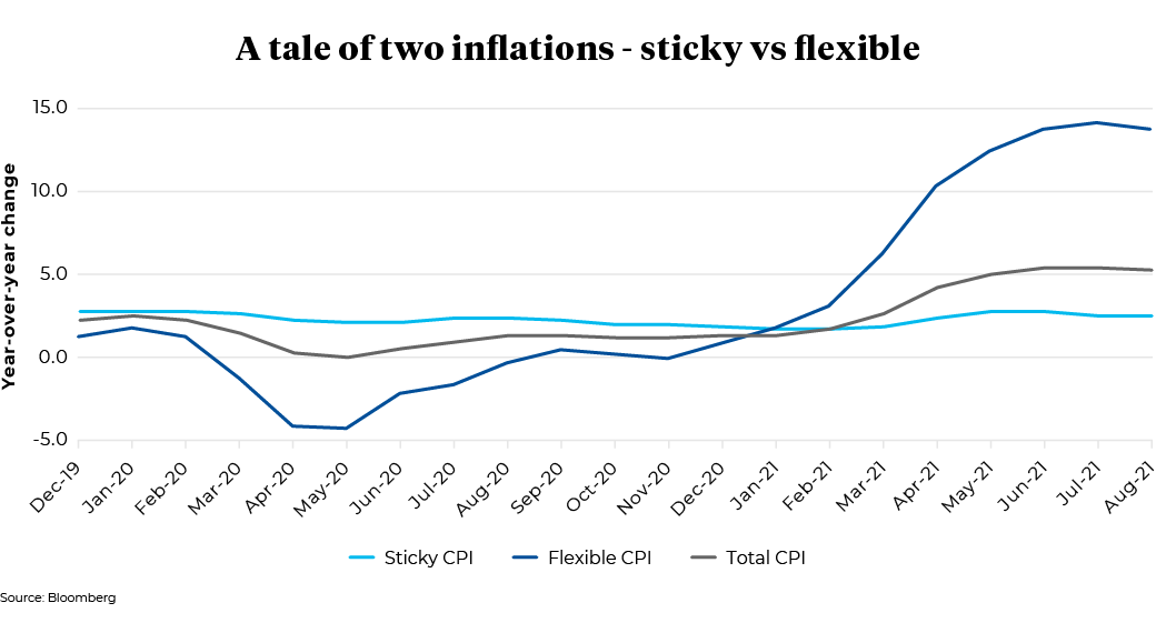Dec 2019 to Aug 2021 - A tale of two inflations - Sticky vs Flexible