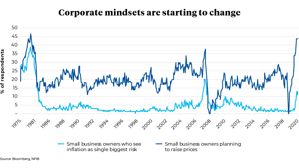 1975 to 2020 Corporate mindsets by Percentage of respondents