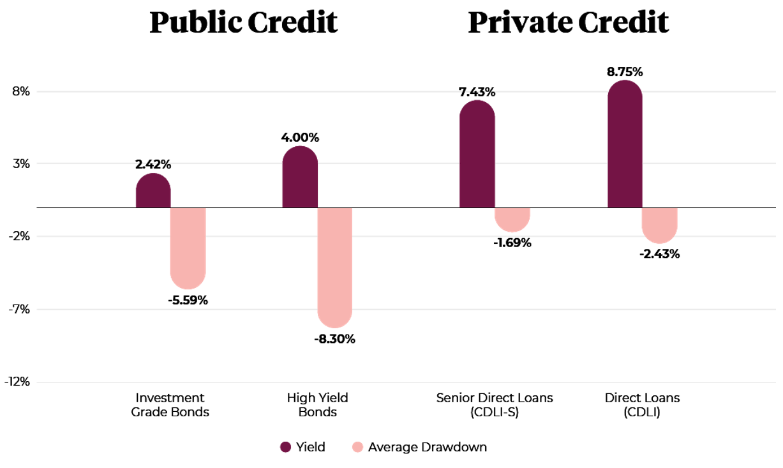 Public Credit and Private Credit