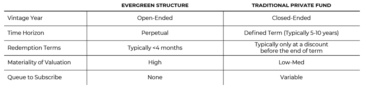 Evergreen structure compared to traditional private fund