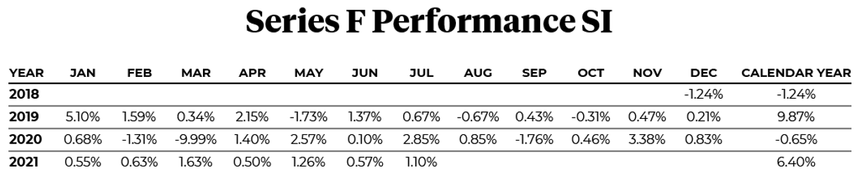 2018 to 2021 Series F Performance SI per month