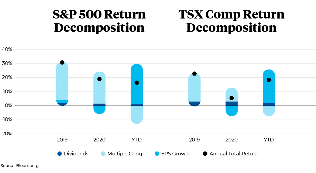 2019 to 2020 S&P 500 Return Decomposition and TSX Comp Return Decomposition
