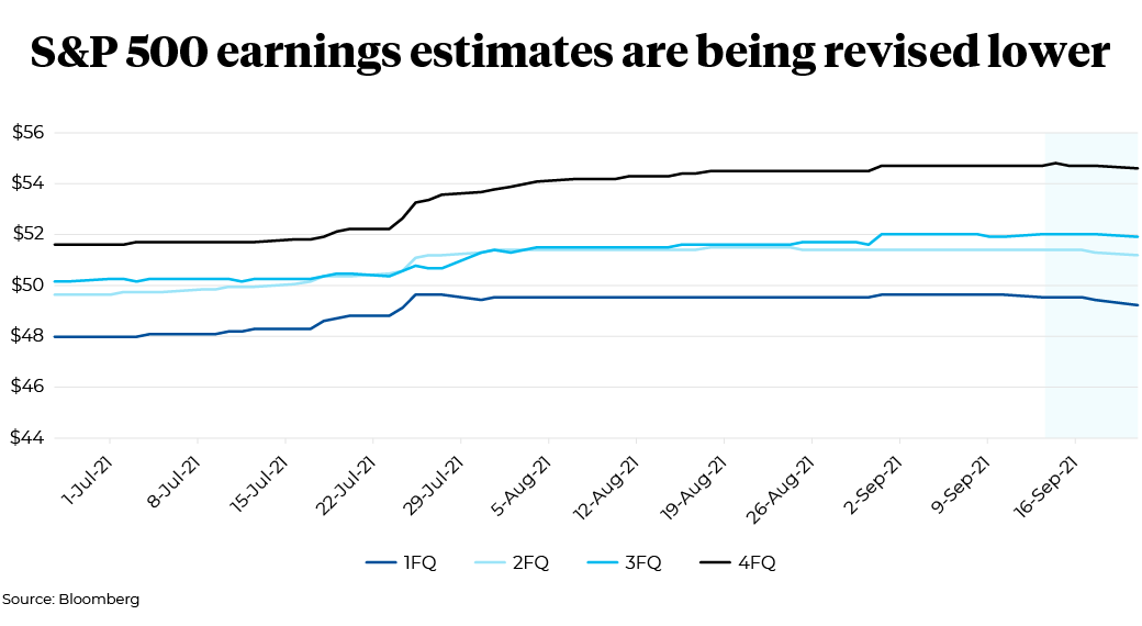 July 1, 2021 to September 16, 2021 S&P 500 earnings' estimation