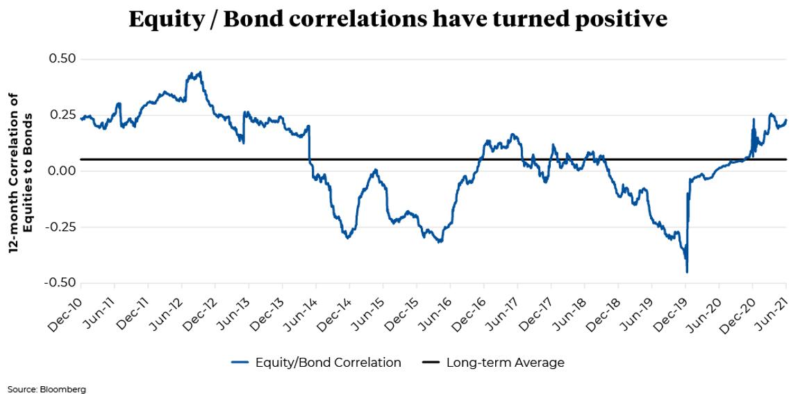 December 2010 to June 2021 12- Month correlation of Equities to Bonds