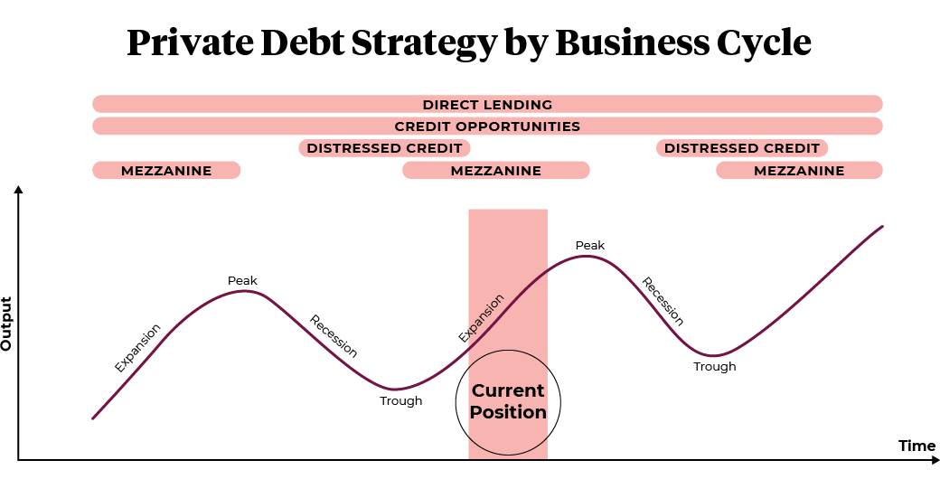 Private debt strategy by business cycle