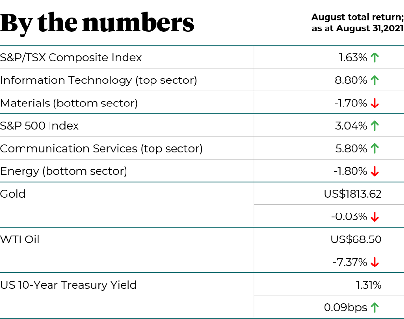 By the numbers August 2021 total return