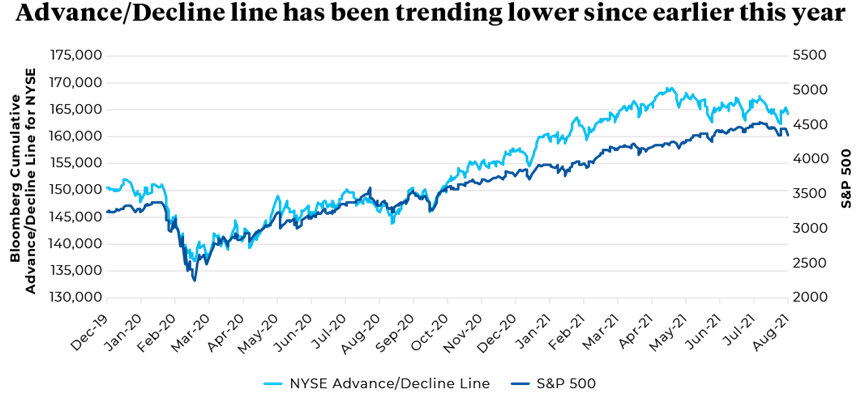 December 2019 to August 2021 Bloomberg Cumulative Advance/Decline Line for NYSE
