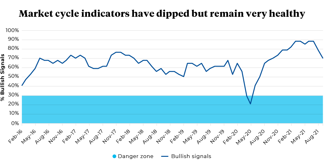 February 2016 to August 2021 Percentage of Bullish Signals
