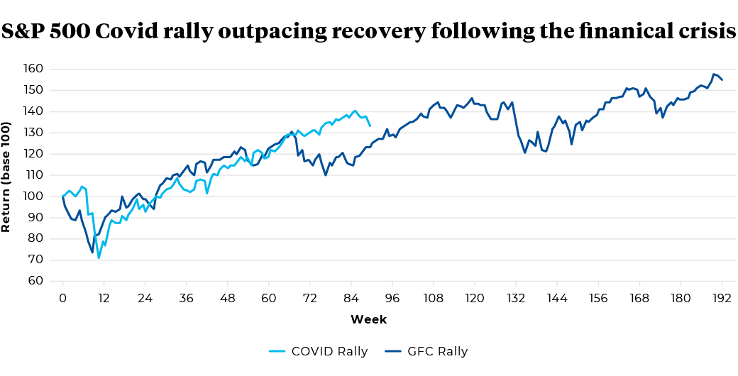 Return (base 100) of COVID Rally and GFC Rally by week