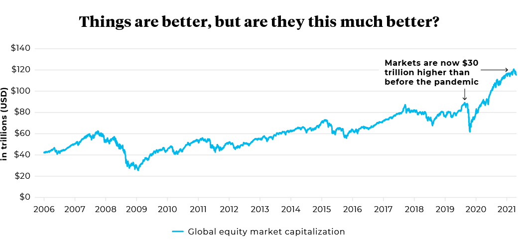 2006 to 2021 Global equity market capitalism in trillions