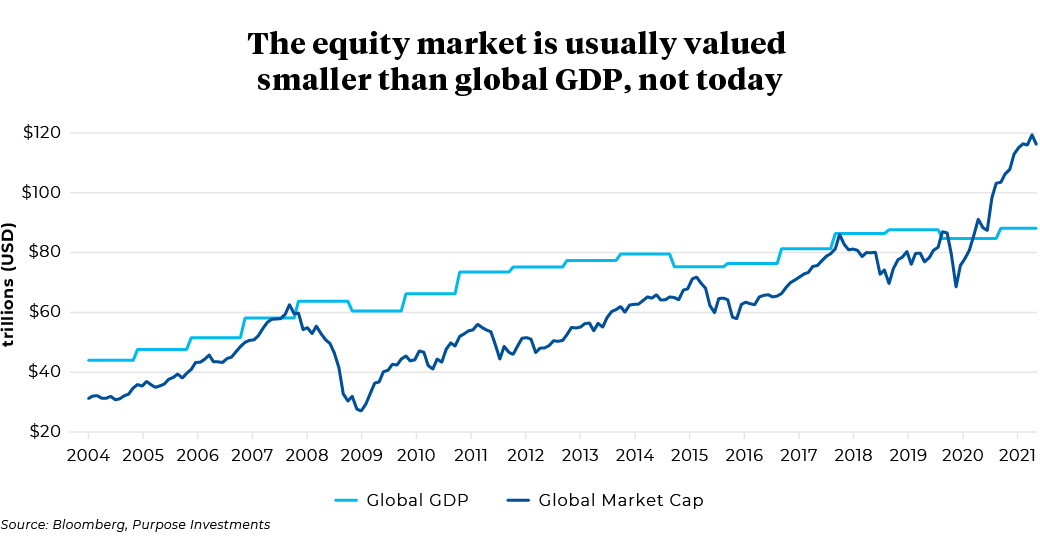 2004 to 2021 Global GDP and Global Market Cap in trillions