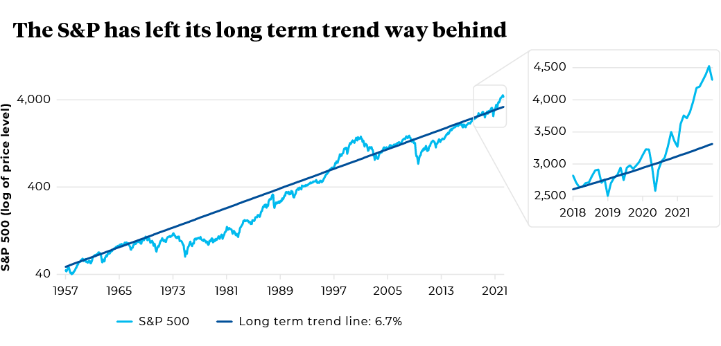 1957 to 2021 S&P 500 and Long term trend line: 6.7%