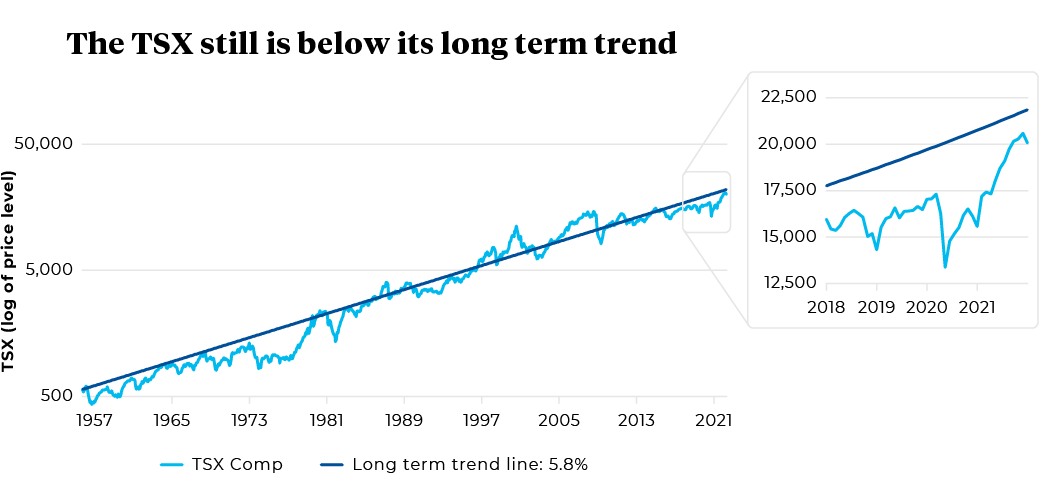 1957 to 2021 TSX Comp and Long term trend line: 5.8%