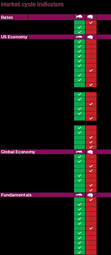 Market Cycle Indicators