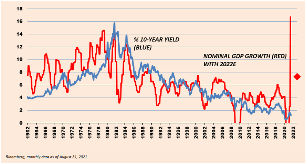 1962 to 2022 Percentage of 10-Year Yield, and Nominal GDP Growth with 2022E