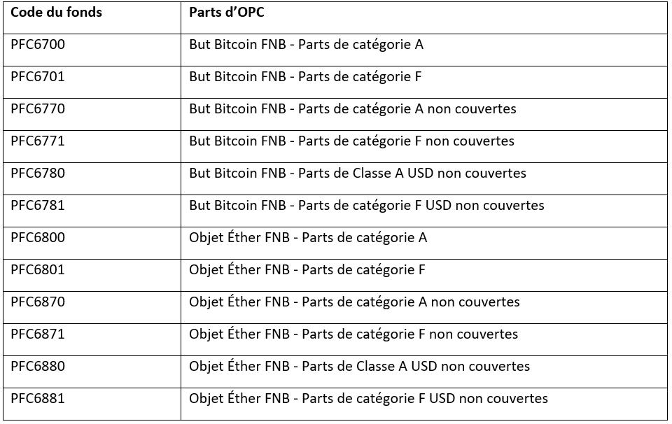 Code du fonds et Parts d'OPC
