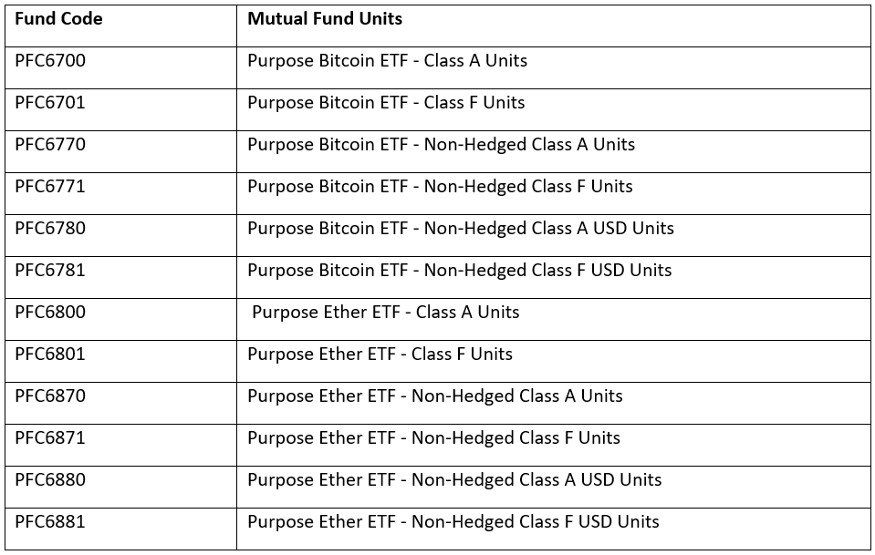 Fund code and Mutual Fund Units for Purpose Bitcoin and Ether