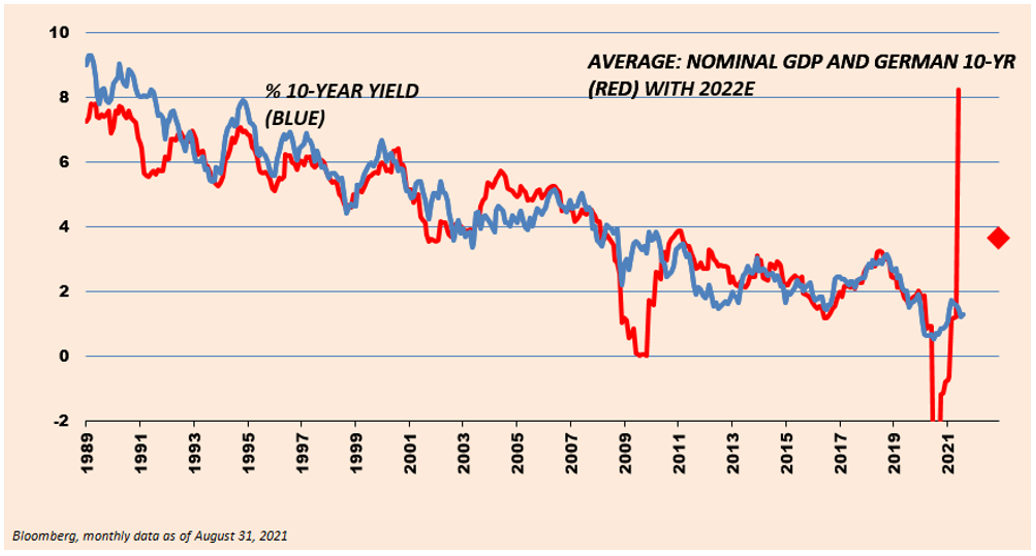 1989 tp 2021 Percentage of 10-Year Yield, and Average: Nominal GDP and German 10-YR with 2022E