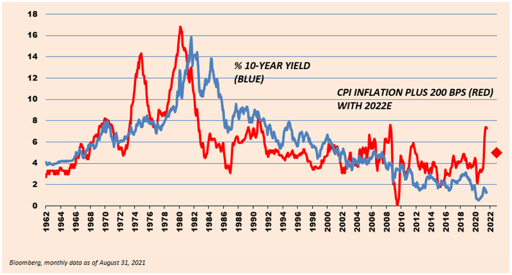 1962 to 2022 Percentage of 10-Year Yield and CPI Inflation Plus 200 BPS with 2022E